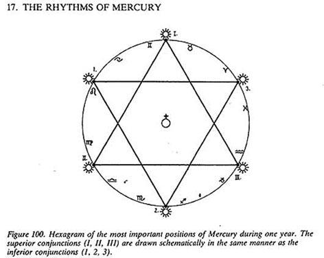 Resultado de imagen para CHRIST MERCURY